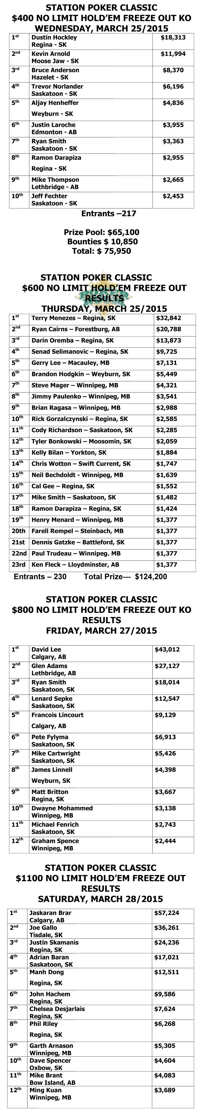 2015-STATION-POKER-CLASSIC-results